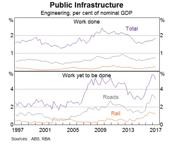 Infrastructure Partnerships Australia's Australian Travel Time Metric